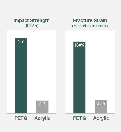 Acrylic and PETG Impact Strength